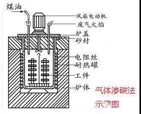 一张图看懂金属表面处理工艺