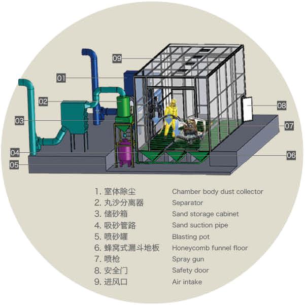 氣力回收噴砂房.png